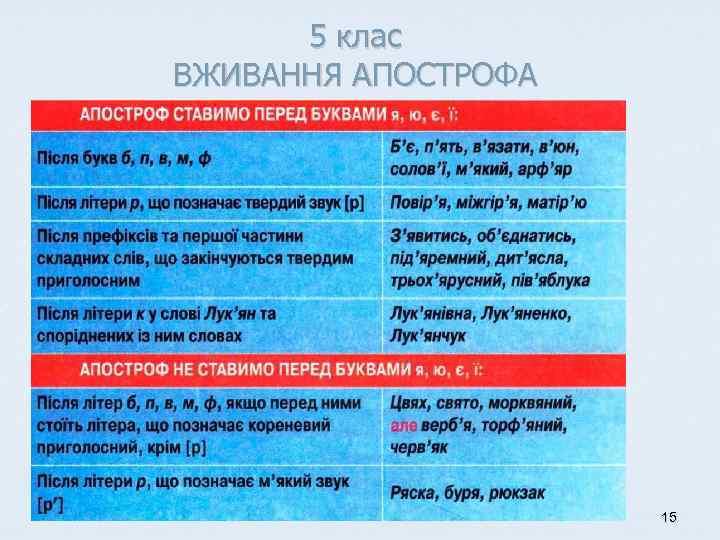 5 клас ВЖИВАННЯ АПОСТРОФА 15