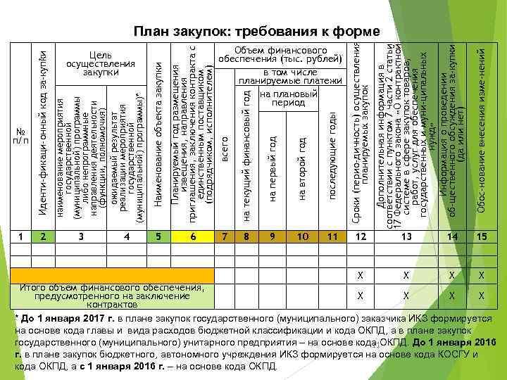 № п/п 1 2 3 4 5 6 последующие годы Объем финансового обеспечения (тыс.