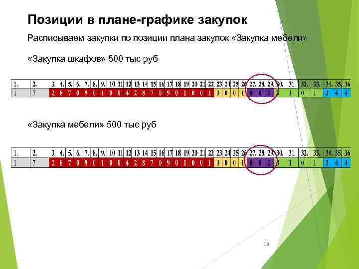 Позиции в плане-графике закупок Расписываем закупки по позиции плана закупок «Закупка мебели» «Закупка шкафов»