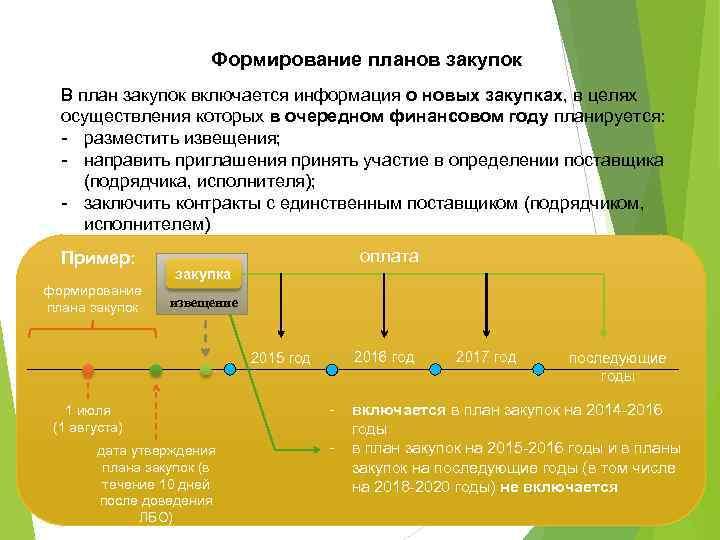 Формирование планов закупок В план закупок включается информация о новых закупках, в целях осуществления