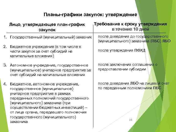 Планы-графики закупок: утверждение Лицо, утверждающее план-график закупок Требование к сроку утверждения в течение 10