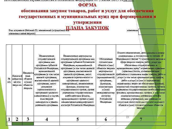 Постановление Правительства Российской Федерации от 5 июня 2015 г. № 555 ФОРМА обоснования закупок