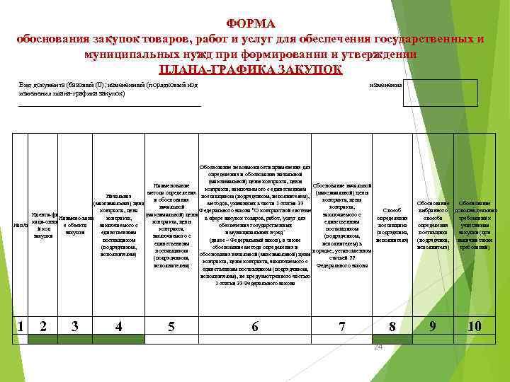 ФОРМА обоснования закупок товаров, работ и услуг для обеспечения государственных и муниципальных нужд при