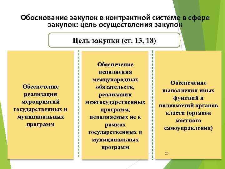 Обоснование закупок в контрактной системе в сфере закупок: цель осуществления закупок Цель закупки (ст.