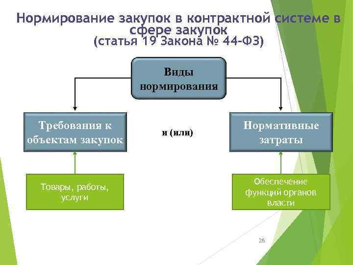 Нормирование закупок в контрактной системе в сфере закупок (статья 19 Закона № 44 -ФЗ)