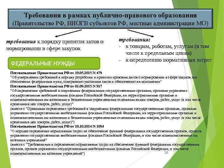 Требования в рамках публично-правового образования (Правительство РФ, ВИОГВ субъектов РФ, местные администрации МО) требования