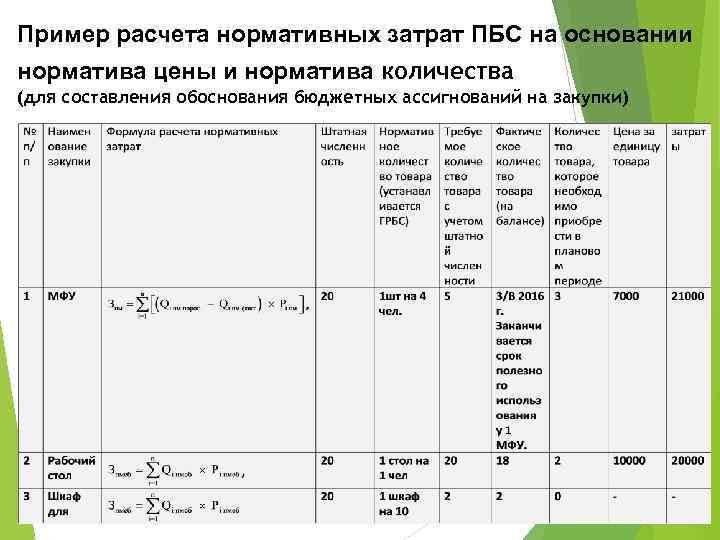 Пример расчета нормативных затрат ПБС на основании норматива цены и норматива количества (для составления
