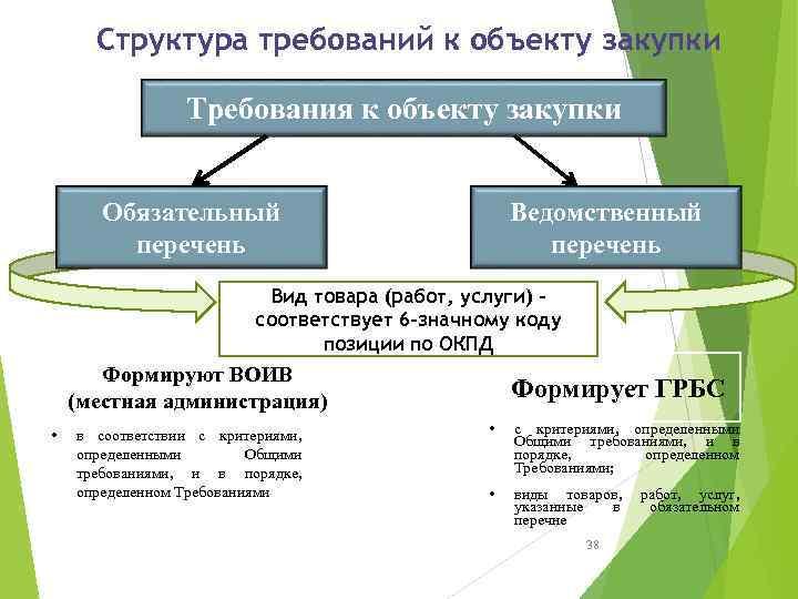 Структура требований к объекту закупки Требования к объекту закупки Обязательный перечень Ведомственный перечень Вид