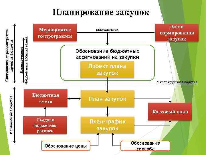 Исполнение бюджета Планирование бюджетных ассигнований Составление и рассмотрение проекта бюджета Планирование закупок Мероприятие госпрограммы