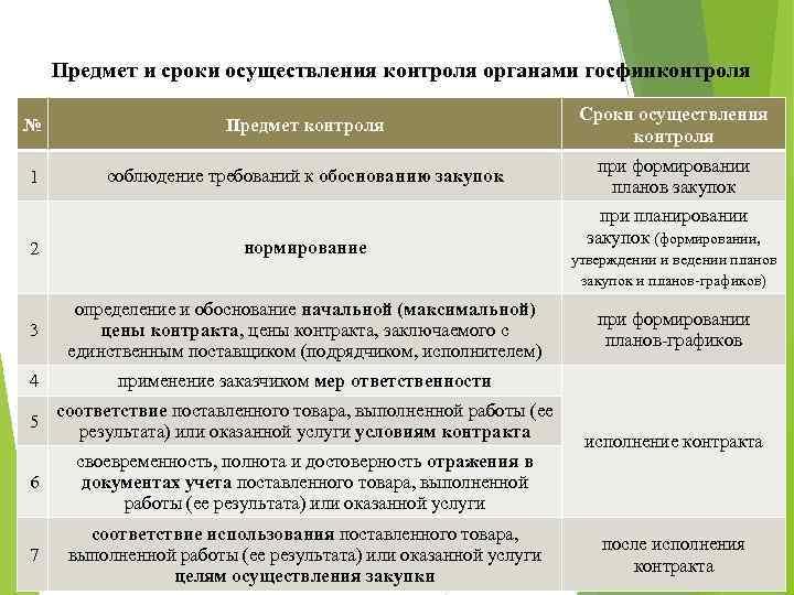 Предмет и сроки осуществления контроля органами госфинконтроля № Предмет контроля Сроки осуществления контроля 1