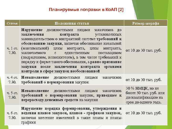 Планируемые поправки в Ко. АП [2] Статья Положения статьи Размер штрафа Нарушение должностными лицами