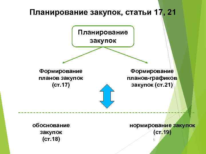 Планирование закупок, статьи 17, 21 Планирование закупок Формирование планов закупок (ст. 17) обоснование закупок