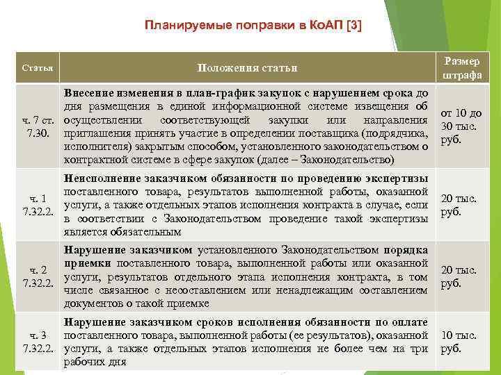 Планируемые поправки в Ко. АП [3] Статья Положения статьи Размер штрафа Внесение изменения в