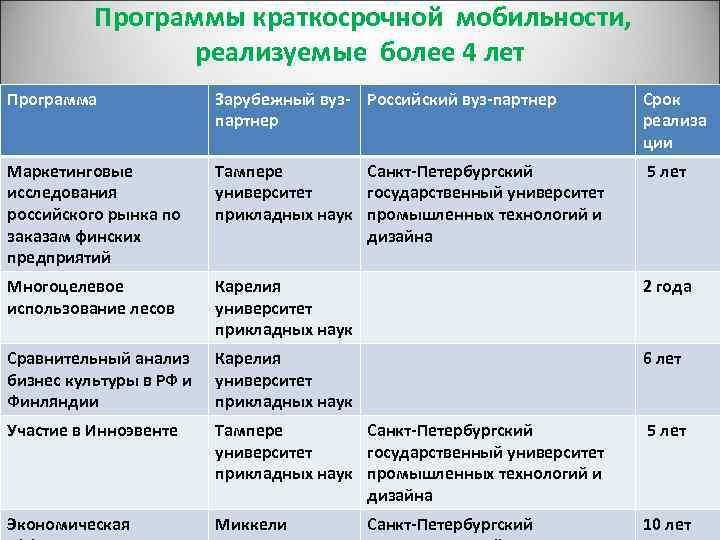 Программы краткосрочной мобильности, реализуемые более 4 лет Программа Зарубежный вуз- Российский вуз-партнер Срок