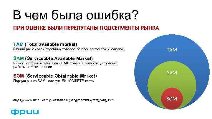 В чем была ошибка? ПРИ ОЦЕНКЕ БЫЛИ ПЕРЕПУТАНЫ ПОДСЕГМЕНТЫ РЫНКА TAM (Total available market)