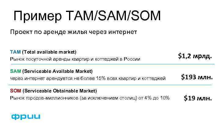 Пример TAM/SOM Проект по аренде жилья через интернет TAM (Total available market) Рынок посуточной