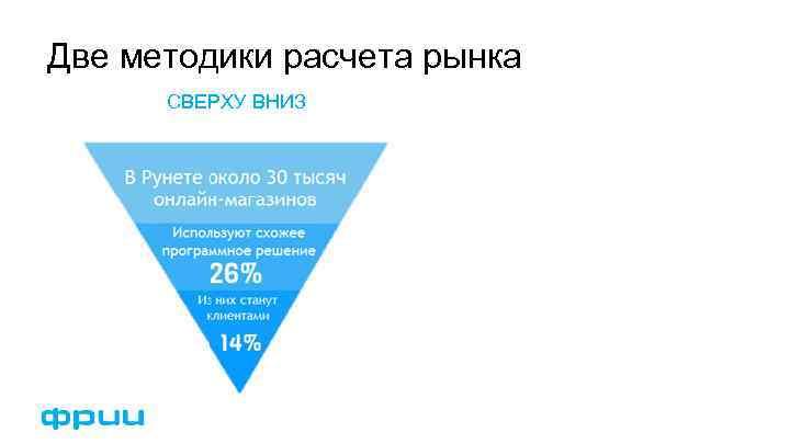 Две методики расчета рынка СВЕРХУ ВНИЗ