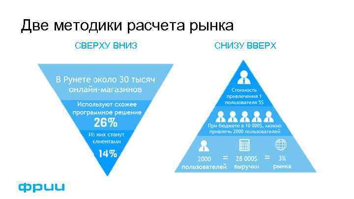 Две методики расчета рынка СВЕРХУ ВНИЗ СНИЗУ ВВЕРХ
