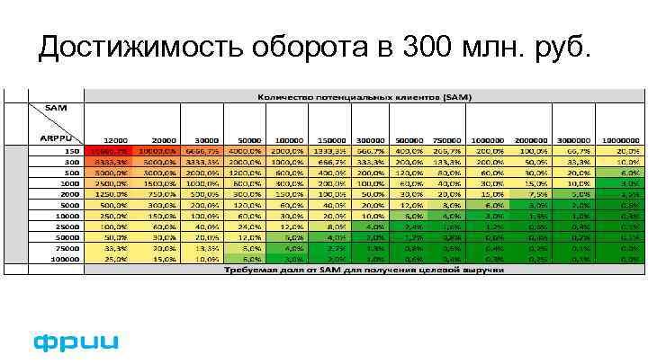 Достижимость оборота в 300 млн. руб.