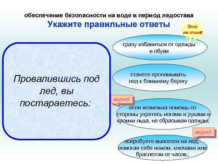 обеспечение безопасности на воде в период ледостава Укажите правильные ответы Это не так!!! сразу