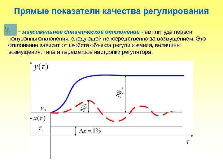 Прямые показатели качества регулирования − максимальное динамическое отклонение - амплитуда первой полуволны отклонения, следующей