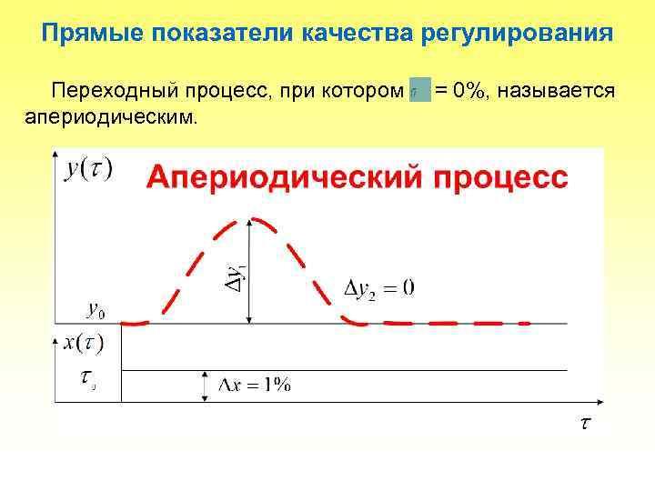 Прямые показатели качества регулирования Переходный процесс, при котором апериодическим. = 0%, называется