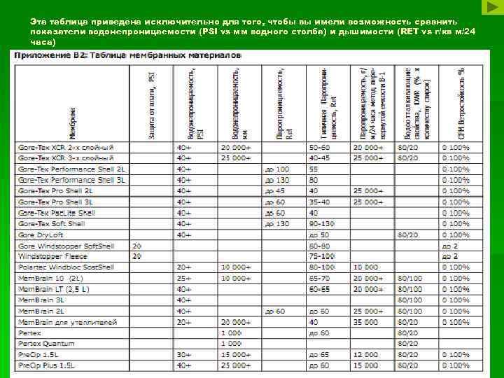Эта таблица приведена исключительно для того, чтобы вы имели возможность сравнить показатели водонепроницаемости (PSI