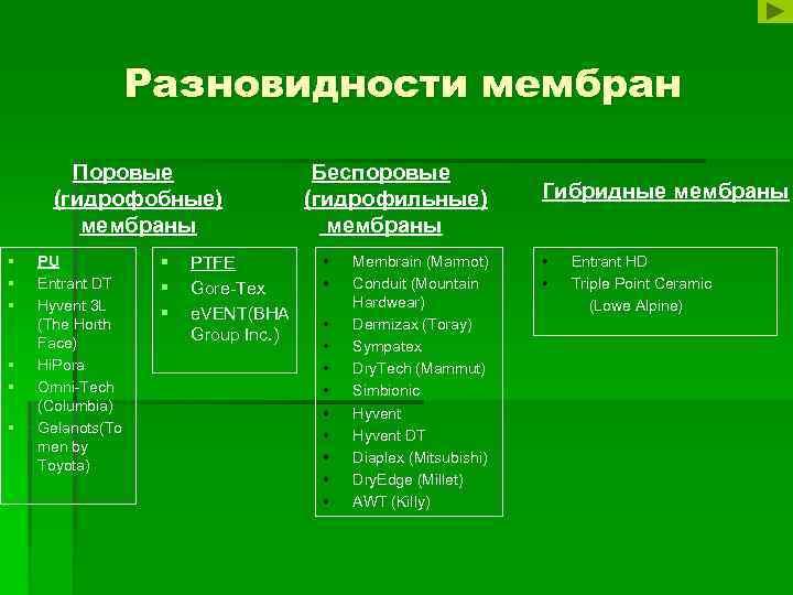 Разновидности мембран Поровые (гидрофобные) мембраны § § § PU Entrant DT Hyvent 3 L