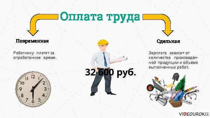 Оплата труда Повременная Сдельная Работнику платят за отработанное время. 32 600 руб. Зарплата зависит