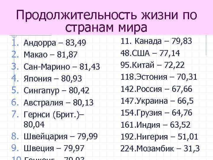 Продолжительность жизни по странам мира 1. 2. 3. 4. 5. 6. 7. Андорра –