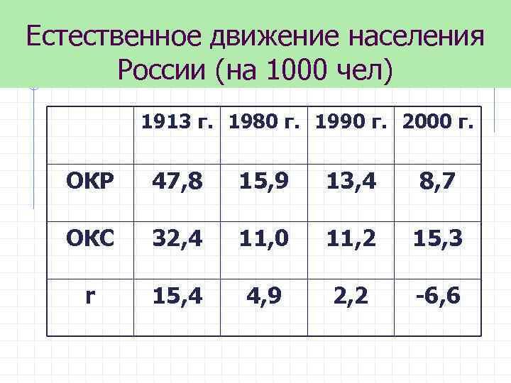Естественное движение населения России (на 1000 чел) 1913 г. 1980 г. 1990 г. 2000