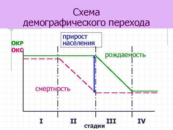 Схема демографического перехода прирост населения ОКР ОКС рождаемость смертность I II стадии III IV