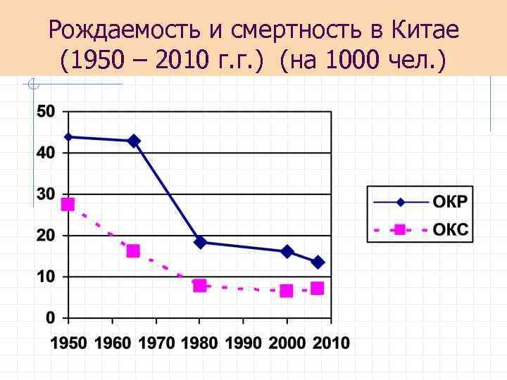Рождаемость и смертность в Китае (1950 – 2010 г. г. ) (на 1000 чел.