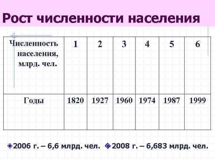 Рост численности населения Численность населения, млрд. чел. Годы 1 2 3 4 5 1820