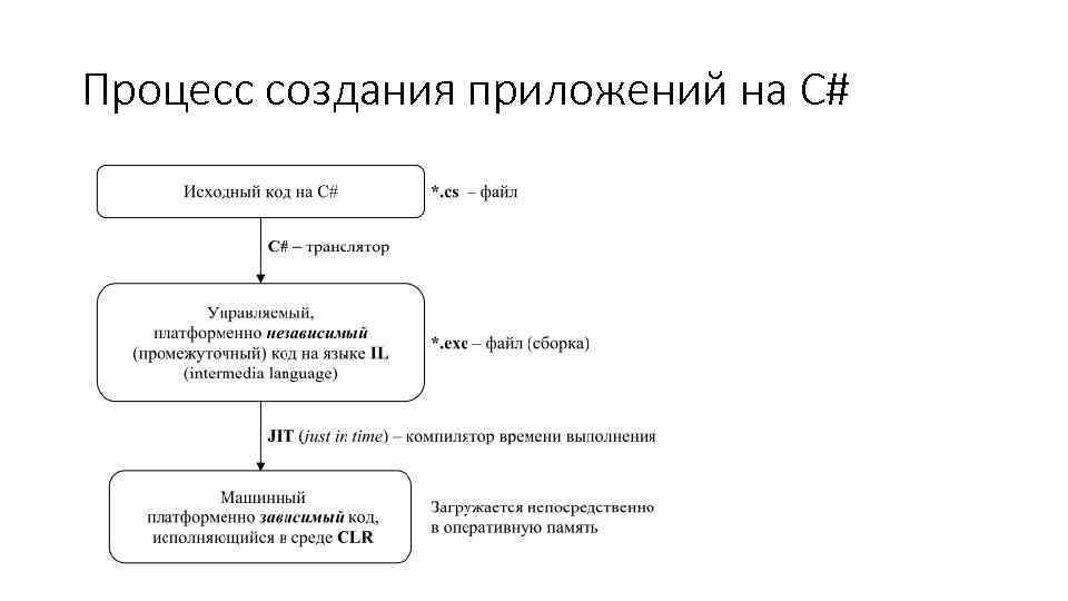Процесс создания приложений на C#