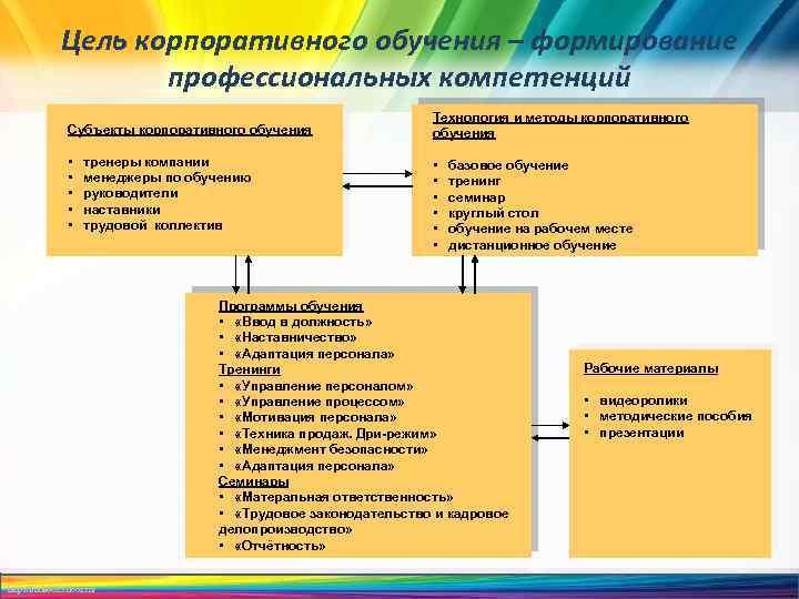 Цель корпоративного обучения – формирование профессиональных компетенций Субъекты корпоративного обучения • • • тренеры