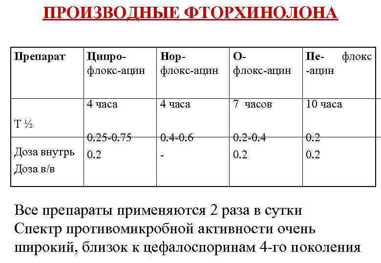 ПРОИЗВОДНЫЕ ФТОРХИНОЛОНА Препарат Ципрофлокс-ацин Норфлокс-ацин Офлокс-ацин Пефлокс -ацин 4 часа 7 часов 10 часа