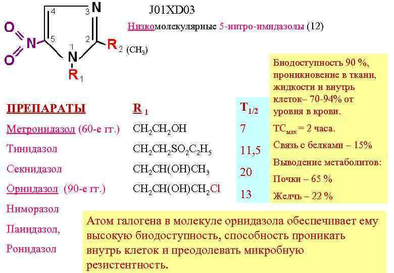 J 01 XD 03 Низкомолекулярные 5 -нитро-имидазолы (12) (СН 3) ПРЕПАРАТЫ R 1 T