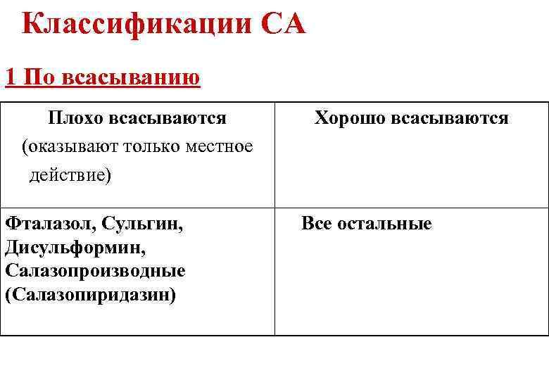 Классификации СА 1 По всасыванию Плохо всасываются (оказывают только местное действие) Фталазол, Сульгин, Дисульформин,