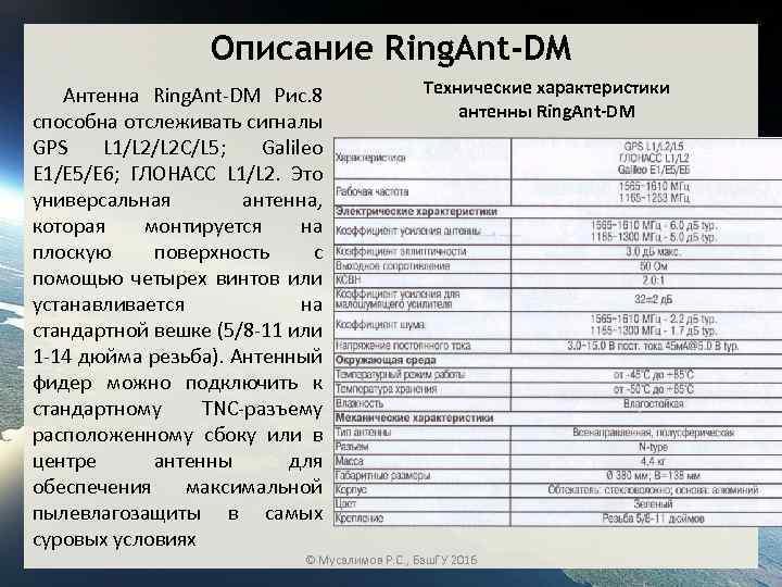 Описание Ring. Ant-DM Антенна Ring. Ant DM Рис. 8 способна отслеживать сигналы GPS L