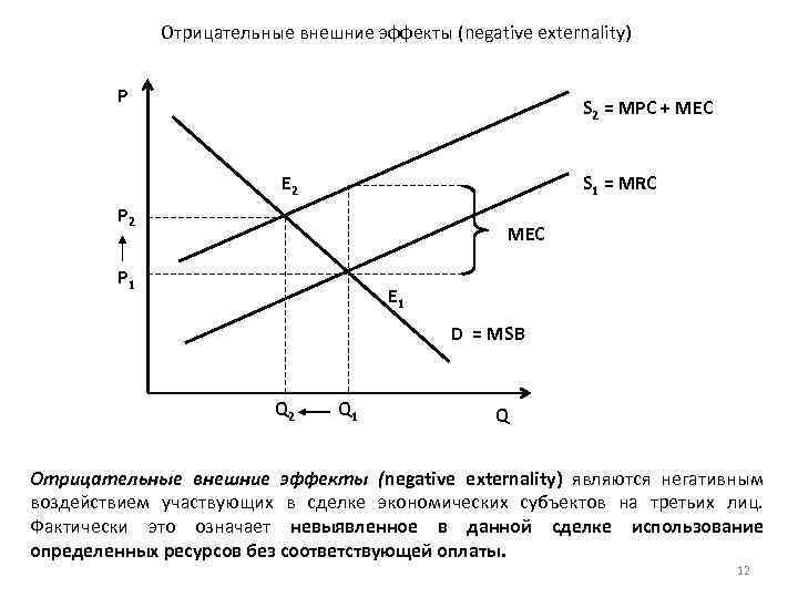 Отрицательные внешние эффекты (negative externality) P S 2 = MPC + MEC E 2