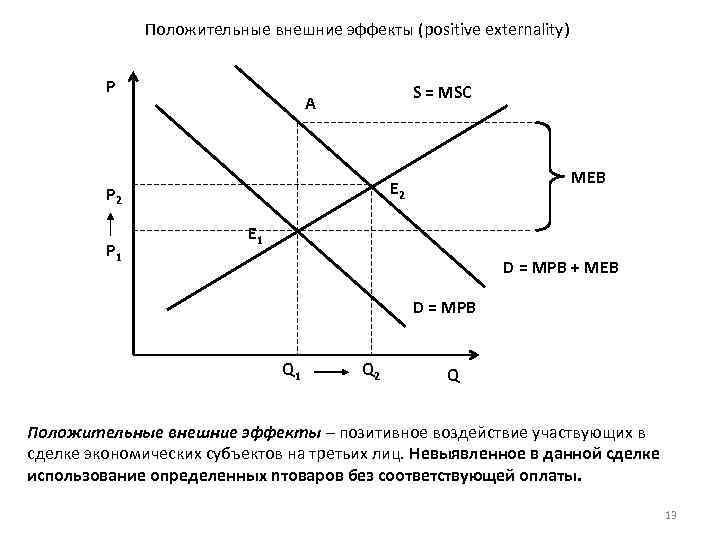Положительные внешние эффекты (positive externality) P S = MSC A P 2 P 1