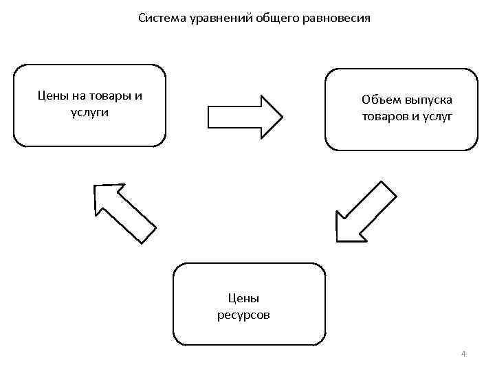 Система уравнений общего равновесия Цены на товары и услуги Объем выпуска товаров и услуг