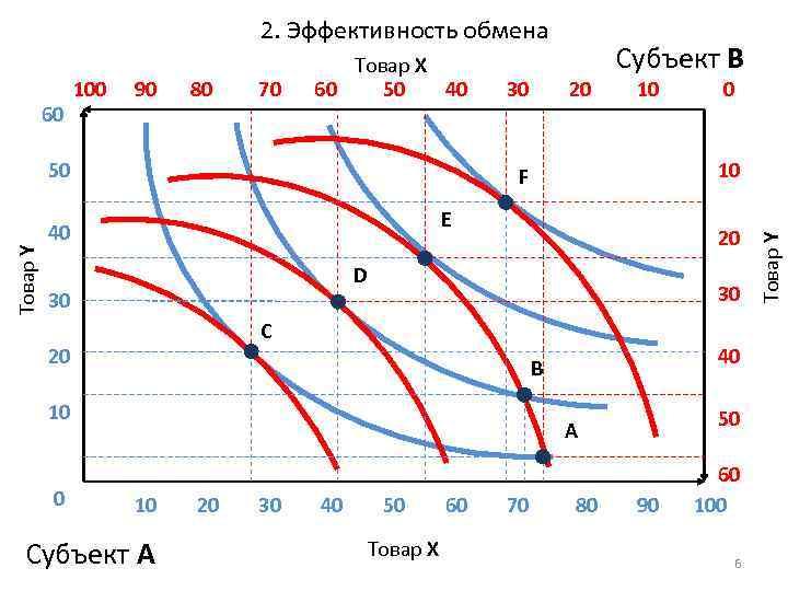 2. Эффективность обмена 90 80 70 Товар Y 50 30 10 E 20 D