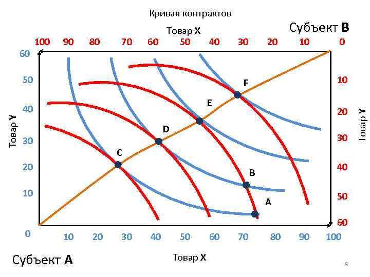 Кривая контрактов 90 80 70 Товар Y 50 30 10 E 20 D 30