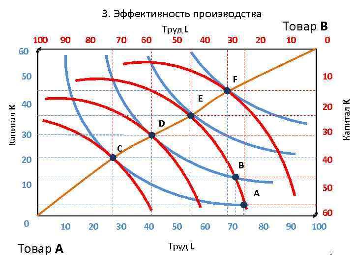 3. Эффективность производства 90 80 70 60 40 Капитал K 50 30 10 E
