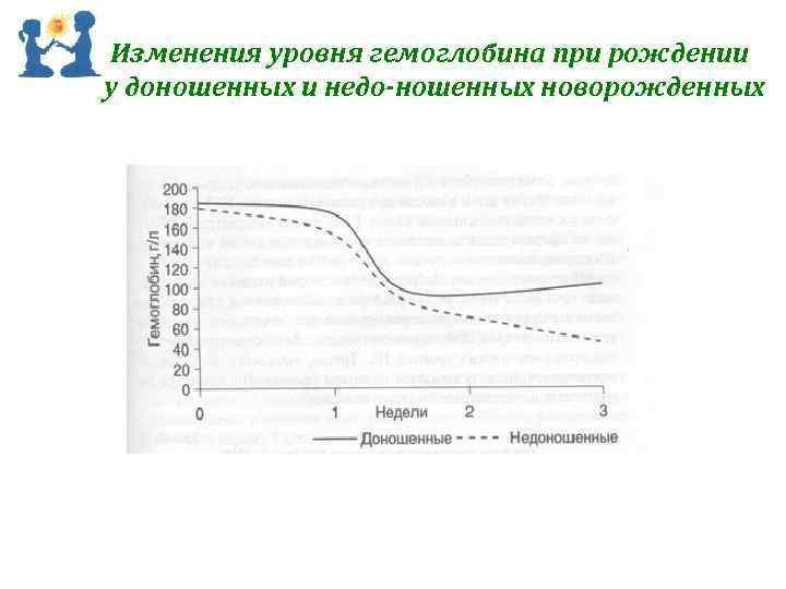 Изменения уровня гемоглобина при рождении у доношенных и недо ношенных новорожденных