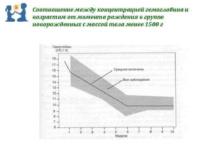 Соотношение между концентрацией гемоглобина и возрастом от момента рождения в группе новорожденных с массой