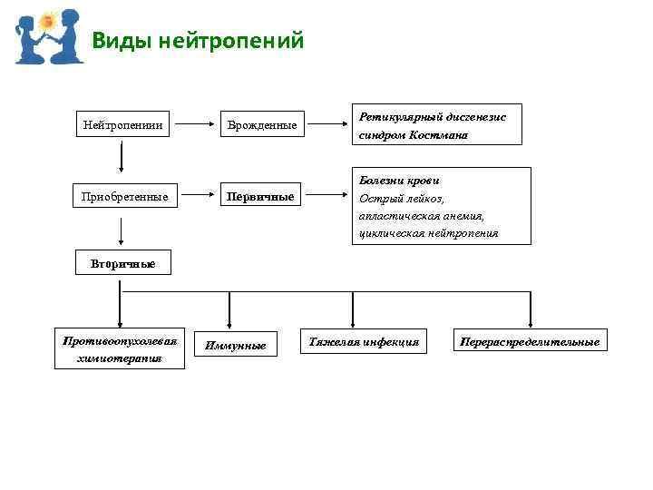Виды нейтропений Нейтропениии Приобретенные Врожденные Первичные Ретикулярный дисгенезис синдром Костмана Болезни крови Острый лейкоз,