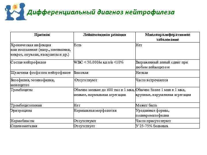 Дифференциальный диагноз нейтрофилеза Признак Лейкемоидная реакция Миелопролиферативное заболевание Хроническая инфекция Есть или воспаление (напр.